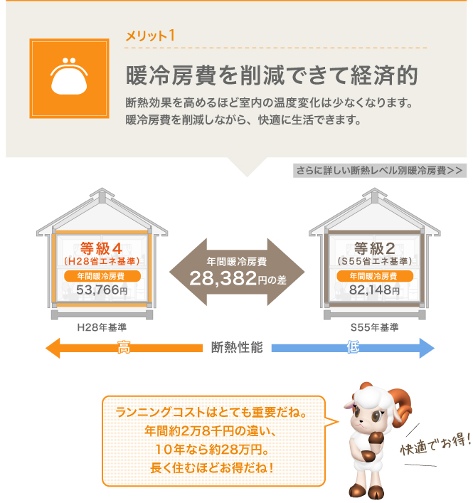 ネット・ゼロ・エネルギー・ハウス申請の手引